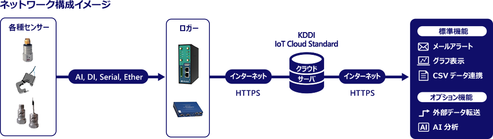 KDDIの工場IoTソリューション