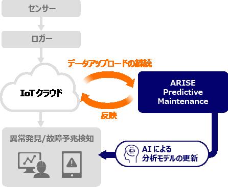 高度分析(AI)オプション