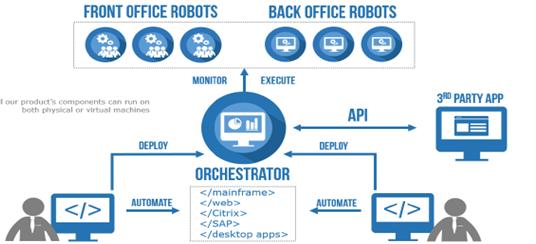 robot process diagram robot axis diagram uipath with kddi kddi global