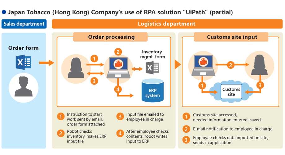 "Japan Tobacco (Hong Kong) Company's use of RPA solution ""UiPath"" (partial)"