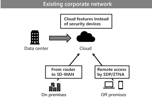 Existing corporate network