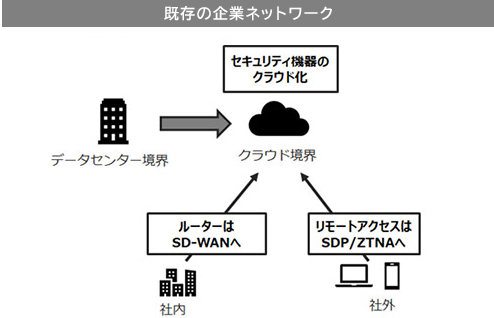 既存の企業ネットワーク