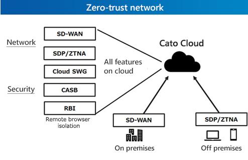 Zero-trust network