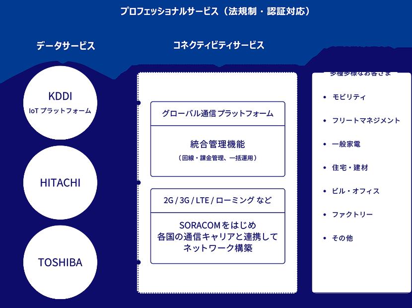 KDDI 「IoT世界基盤」イメージ図