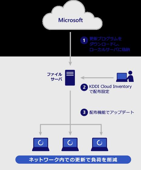 Windows10アップデートによるネットワーク負荷を削減