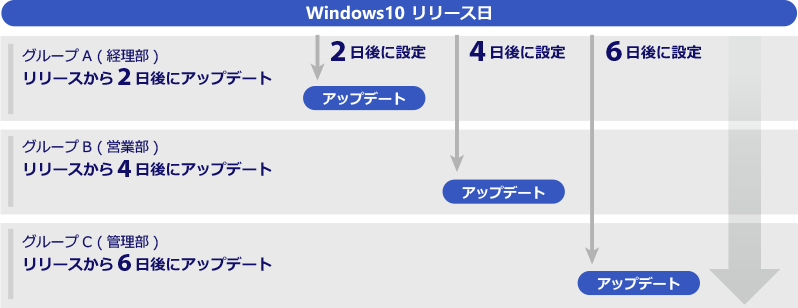Windows10「更新適用延長日数」設定を制御し、アップデートタイミングを分散する方法