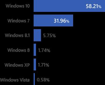 世界でのWindows OSシェア推移