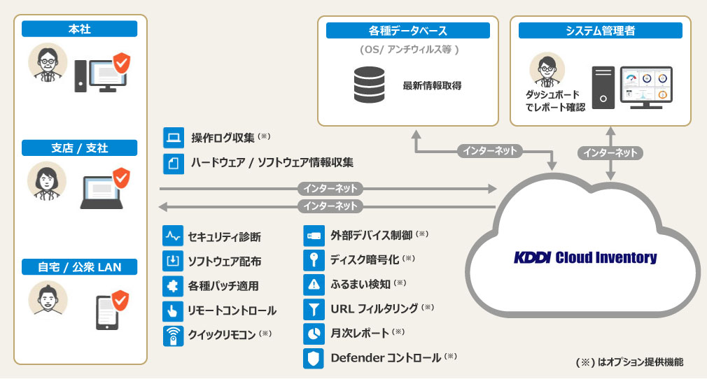 KDDI Cloud Inventoryのサービスご利用イメージ
