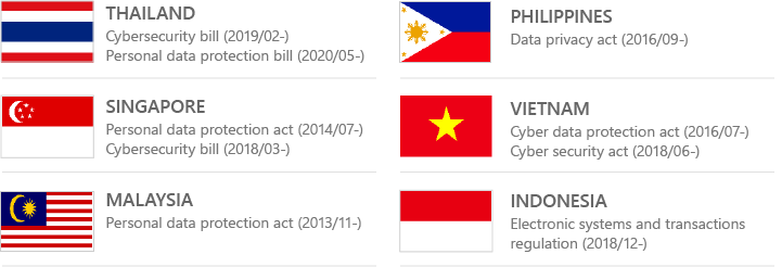Personal data protection in ASEAN countries
