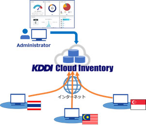 KDDI Cloud Inventory