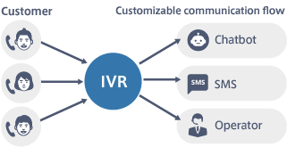Business improvement by IVR<br />