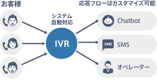 IVR(自動応答システム)で業務効率化