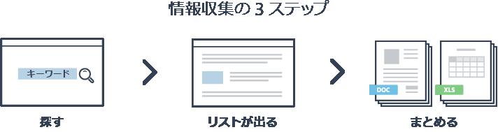 情報収集の3ステップ