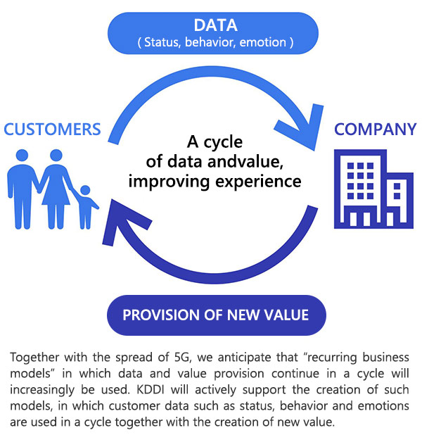 The recurring business model envisioned by KDDI